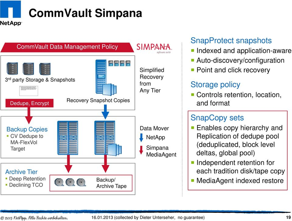 CommVault Simpana CommVault Data Management Policy 3 rd party Storage & Snapshots Recovery Snapshot Copies Dedupe, Encrypt Simplified Recovery from Any Tier SnapProtect snapshots Indexed and