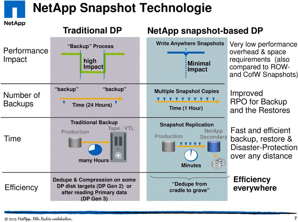 Backup and the Restores Time Traditional Backup Tape / VTL Production many Hours Snapshot Replication NetApp Production Secondary Minutes Fast and efficient backup, restore &