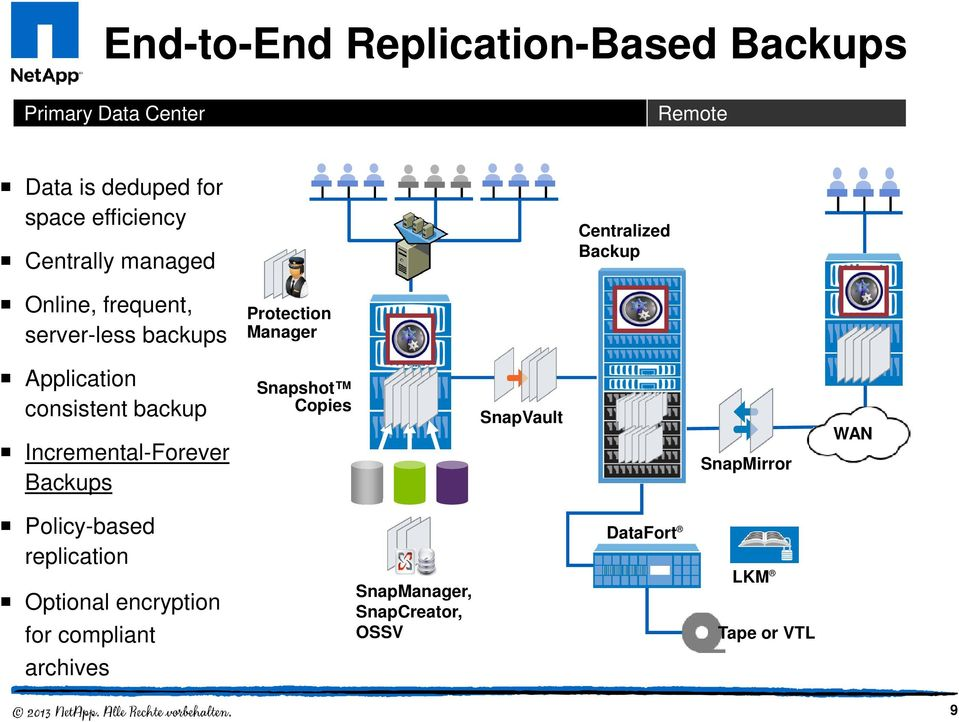 Application consistent backup Incremental-Forever Backups Snapshot Copies SnapVault SnapMirror WAN