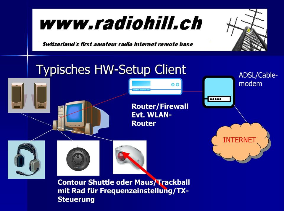 WLAN- Router INTERNET Contour Shuttle
