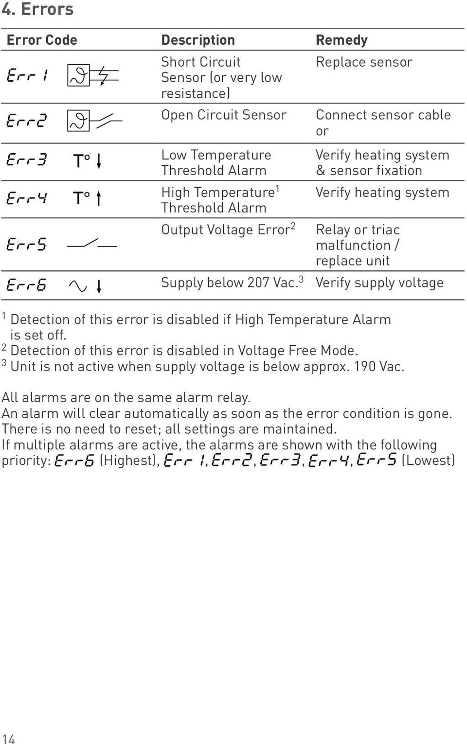 3 Verify supply voltage 1 Detection of this error is disabled if High Temperature Alarm is set off. 2 Detection of this error is disabled in Voltage Free Mode.