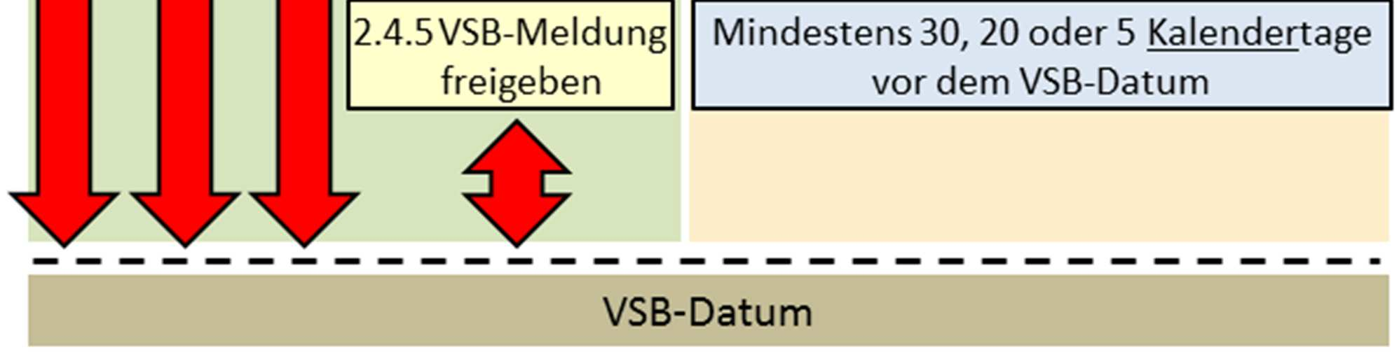 2.4 Terminfristen 2.4 Deadlines Abb. 5: Überblick der Aktivitäten und Terminfristen Figure 5: Overview about the Activities and Deadlines 2.4.1 Zugang zum Lieferantenportal beantragen Hat der AN noch keinen Zugang zum Lieferantenportal http://www.