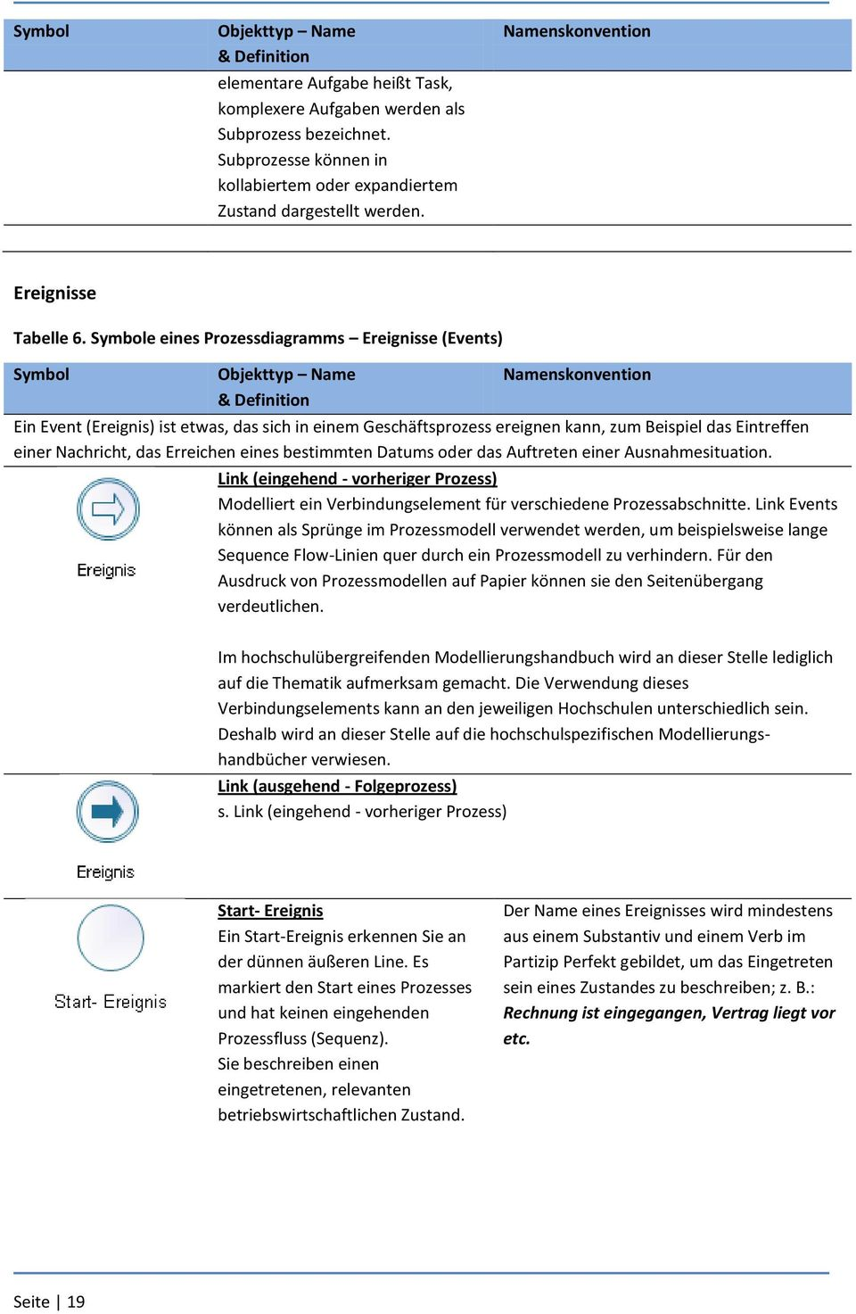 Symbole eines Prozessdiagramms Ereignisse (Events) Symbol Objekttyp Name & Definition Namenskonvention Ein Event (Ereignis) ist etwas, das sich in einem Geschäftsprozess ereignen kann, zum Beispiel