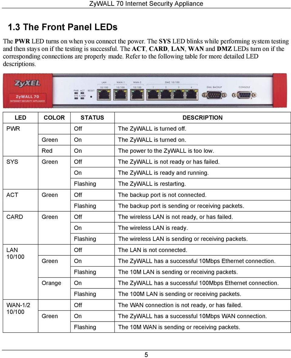 Refer to the following table for more detailed LED descriptions. LED COLOR STATUS DESCRIPTION PWR SYS ACT CARD LAN 10/100 WAN-1/2 10/100 Off The ZyWALL is turned off. Green On The ZyWALL is turned on.