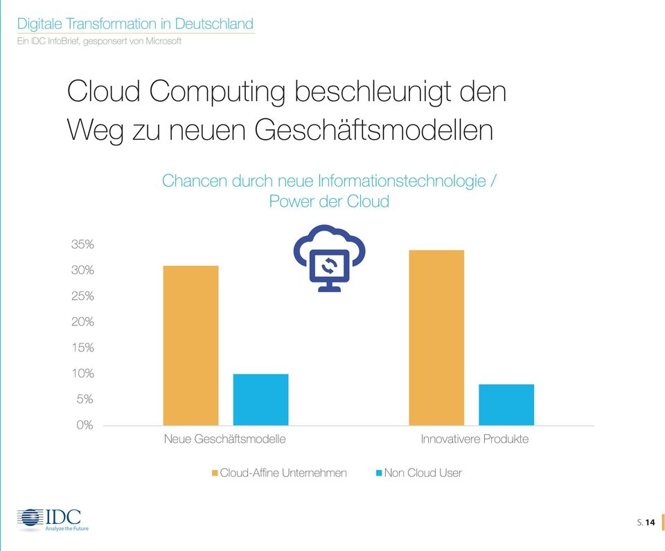 / Power der Cloud 35% 30% 25% 20% 15% 10% 5% 0% Neue