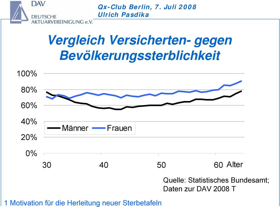 Frauen 0% 30 40 50 60 Alter Quelle: Statistisches
