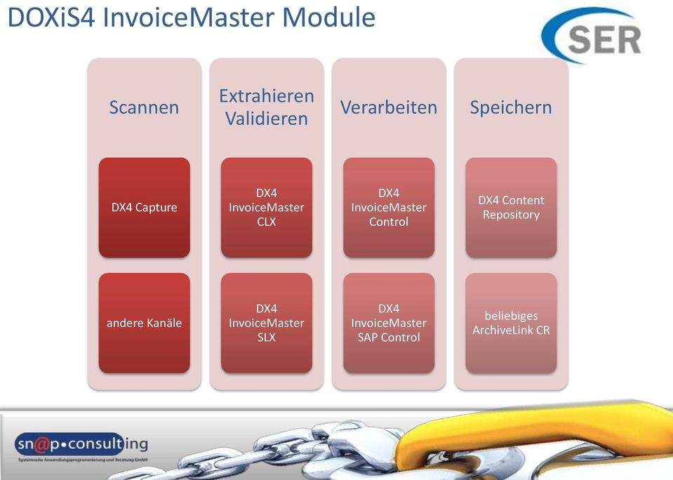 InvoiceMaster Control DX4 Content Repository andere Kanäle DX4