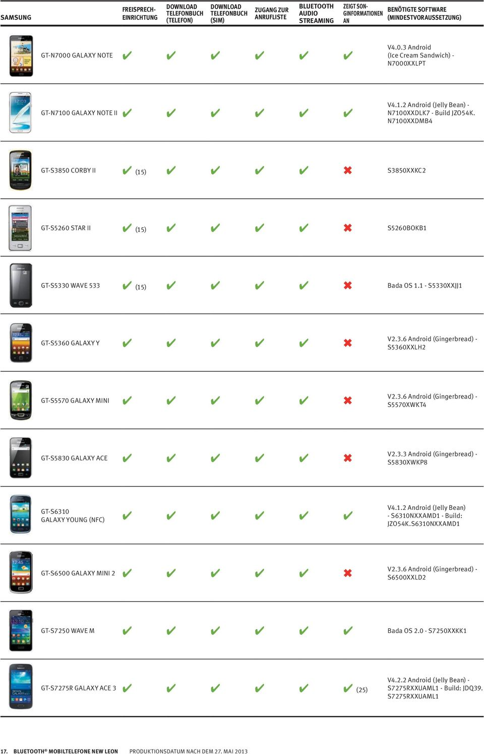 3.6 Android (Gingerbread) - S5570XWKT4 GT-S5830 GALAXY ACE V2.3.3 Android (Gingerbread) - S5830XWKP8 GT-S6310 GALAXY YOUNG (NFC) V4.1.2 Android (Jelly Be) - S6310NXXAMD1 - Build: JZO54K.