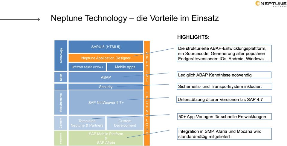 ABAP Kenntnisse notwendig Security Sicherheits- und Transportsystem inkludiert Templates Neptune & Partners SAP NetWeaver 4.
