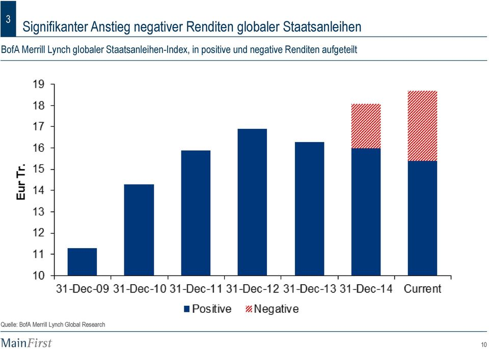 Staatsanleihen-Index, in positive und negative