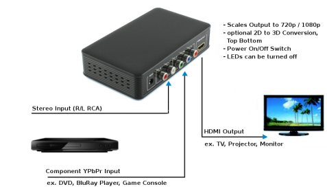 305001 3 YPbPr via Component Video to HDMI Converter Mit dem Ligawo 305001 3 wandeln Sie analoges Komponenten Videosignal und Stereo Audiosignal in digitales HDMI um.