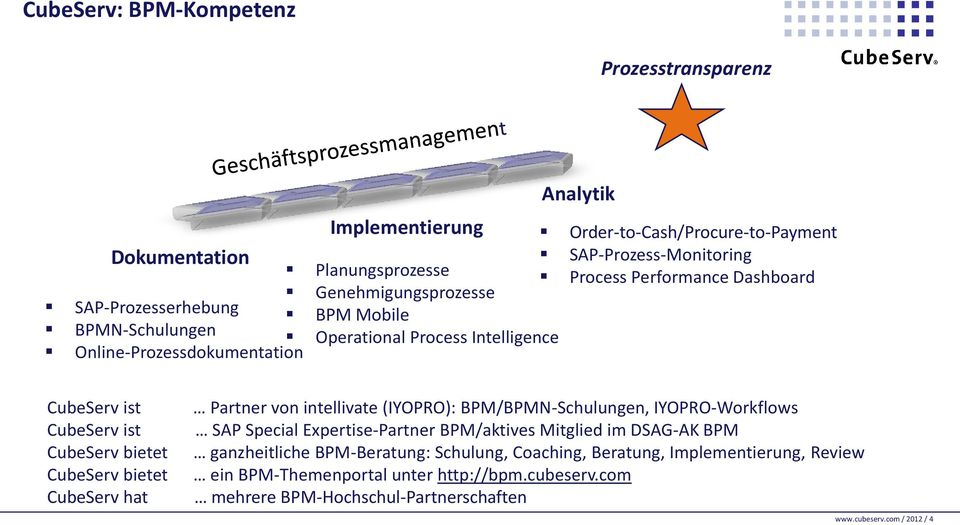 ist CubeServ bietet CubeServ bietet CubeServ hat Partner von intellivate (IYOPRO): BPM/BPMN-Schulungen, IYOPRO-Workflows SAP Special Expertise-Partner BPM/aktives Mitglied im