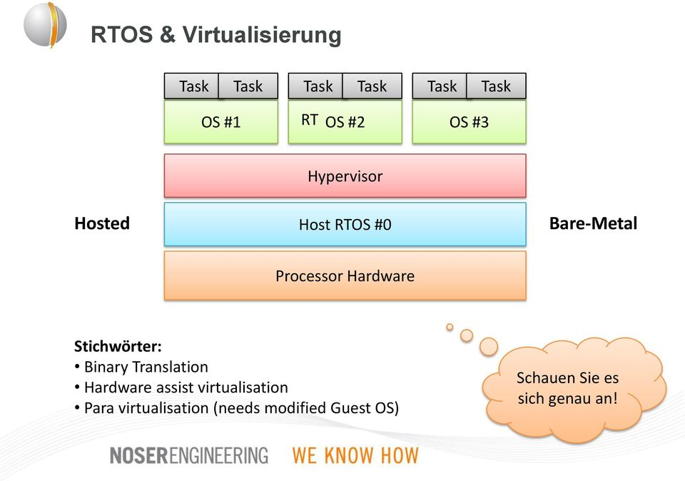 Stichwörter: Binary Translation Hardware assist virtualisation Para