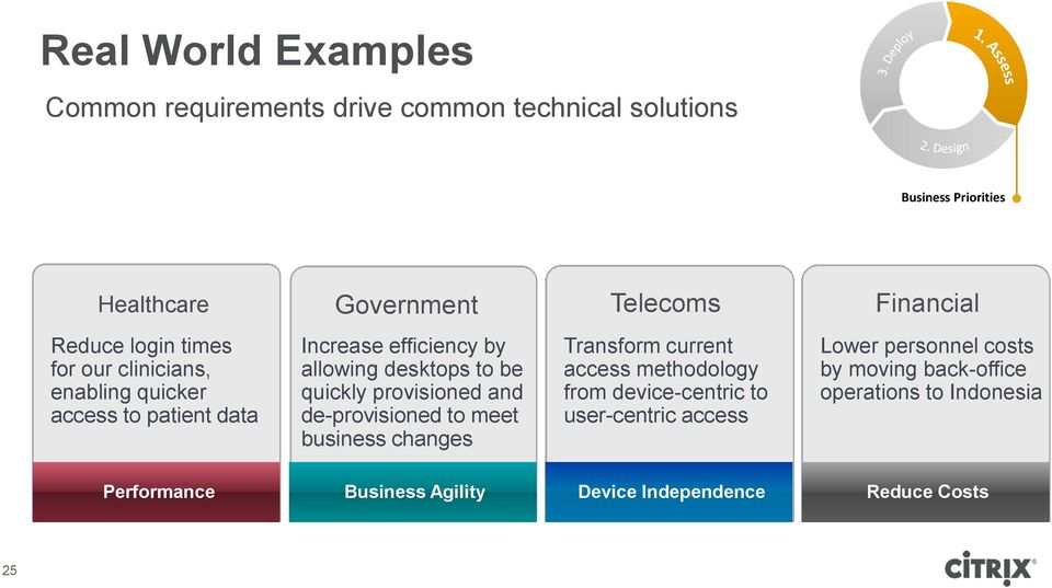 provisioned and de-provisioned to meet business changes Transform current access methodology from device-centric to user-centric
