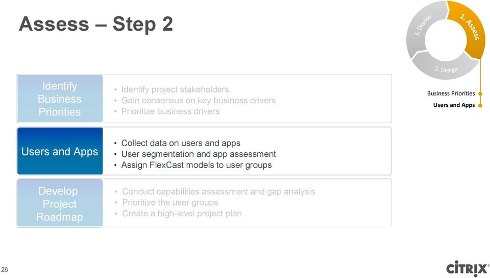 assessment Assign FlexCast models to user groups Business Priorities Users and Apps Develop Project Roadmap
