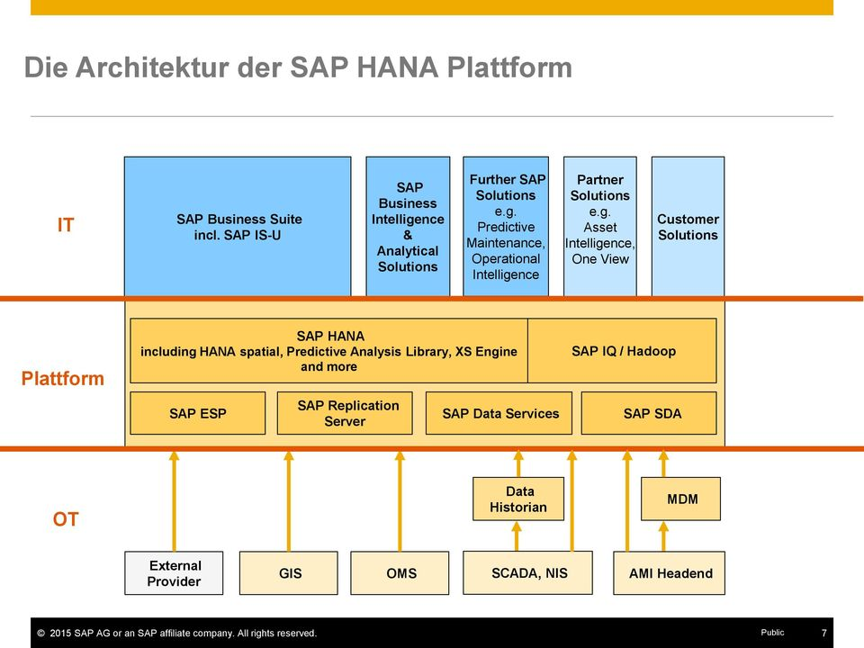 g. Asset Intelligence, One View Customer Solutions Plattform SAP HANA including HANA spatial, Predictive Analysis Library, XS Engine and more