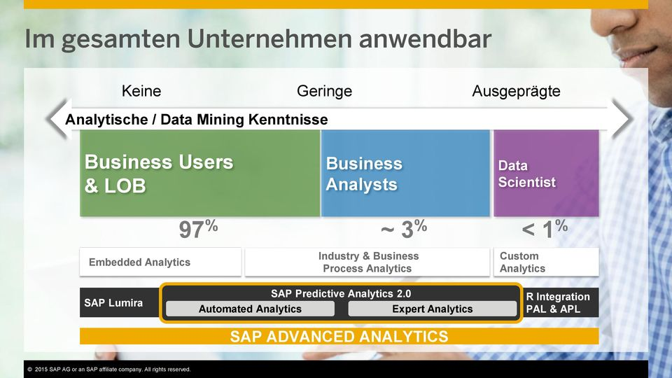 0 Expert Analytics SAP ADVANCED ANALYTICS Custom Analytics R Integration PAL & APL This presentation and SAP s strategy and possible future developments are subject to change and may