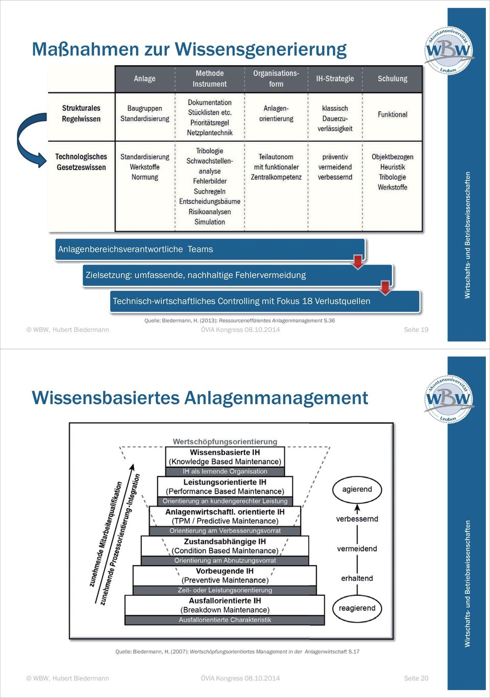 Biedermann, H. (2013): Ressourceneffizientes Anlagenmanagement S.