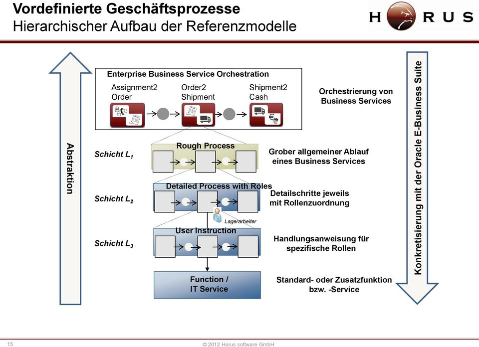 Grober allgemeiner Ablauf eines Business Services Detailed Process with Roles Detailschritte jeweils mit Rollenzuordnung Schicht L 3 User Instruction