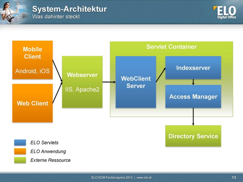 Apache2 WebClient Server Indexserver Access Manager ELO
