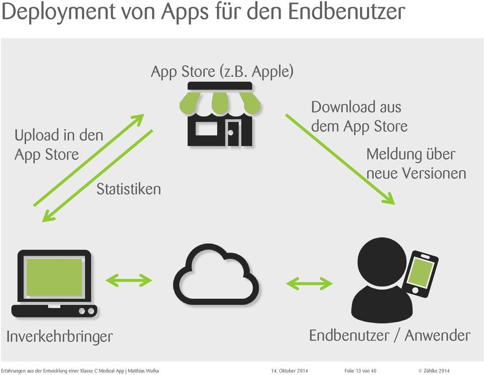 Apple) Upload in den App Store Statistiken Download aus dem App Store
