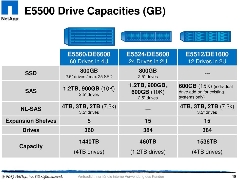 5 drives --- E5512/DE1600 12 Drives in 2U --- 600GB (15K) (individual drive add-on for existing systems only) 4TB, 3TB, 2TB