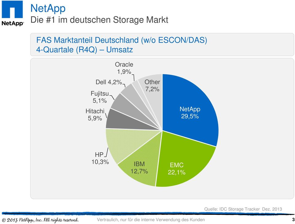 5,9% Dell 4,2% Fujitsu 5,1% Oracle 1,9% Other 7,2% NetApp