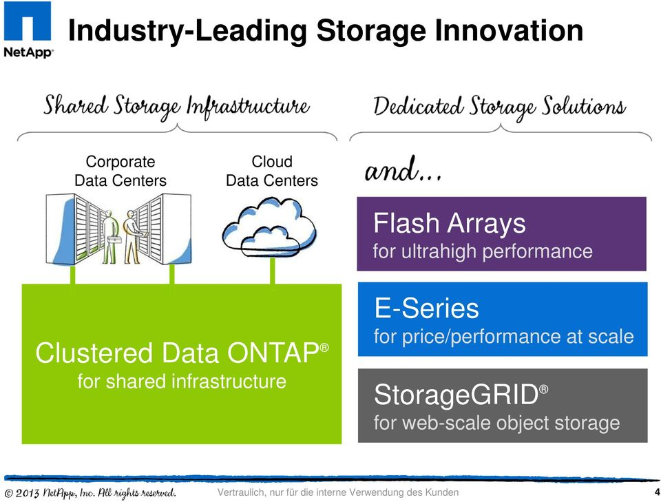 Clustered Data ONTAP for shared infrastructure E-Series for
