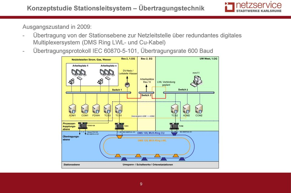 redundantes digitales Multiplexersystem (DMS Ring LWL- und Cu-Kabel)