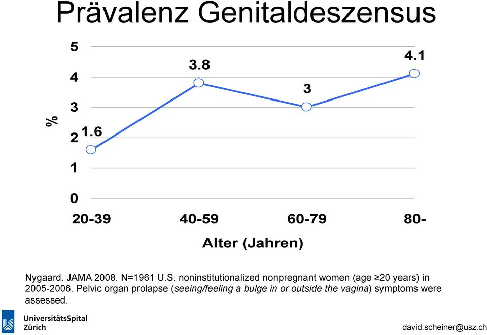 S. noninstitutionalized nonpregnant women (age 20 years) in 2005-2006.