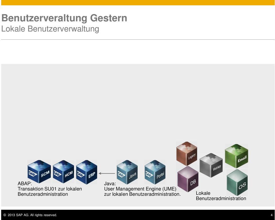 User Management Engine (UME) zur lokalen