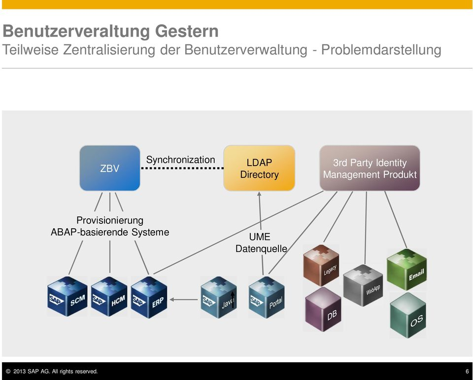 Directory 3rd Party Identity Management Produkt Provisionierung
