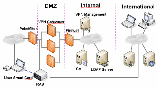 Remote Access Prinzip Schema Remote Access 1 2 Providernet Internet ADFSA IPSEC / VPN Tunnel 6 5 3 4 PKI Authorisation 7 DMZ 8 Corp.