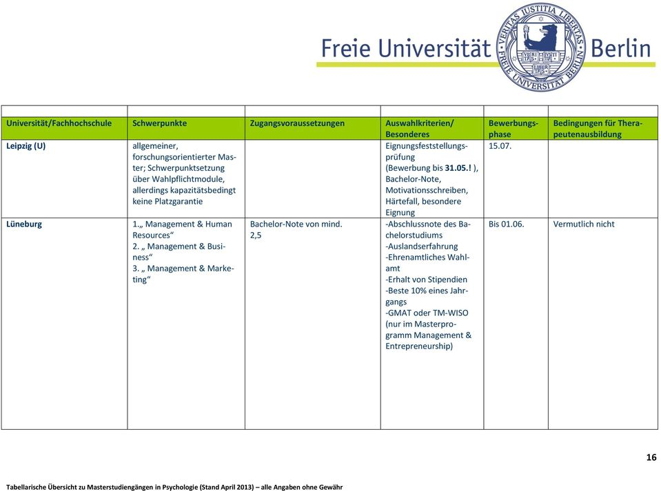 Management & Human Resources 2. Management & Business 3. Management & Marketing Bachelor-Note von mind.