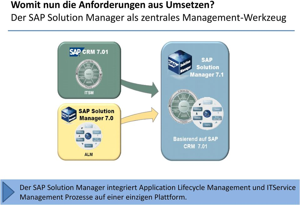 Der SAP Solution Manager integriert Application Lifecycle