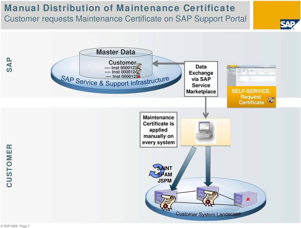 00001256 Data Exchange via SAP Service Marketplace SELF-SERVICE: Request Certificate