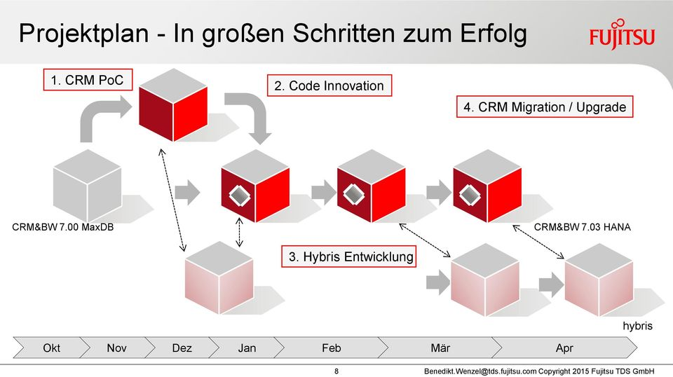 CRM Migration / Upgrade CRM&BW 7.