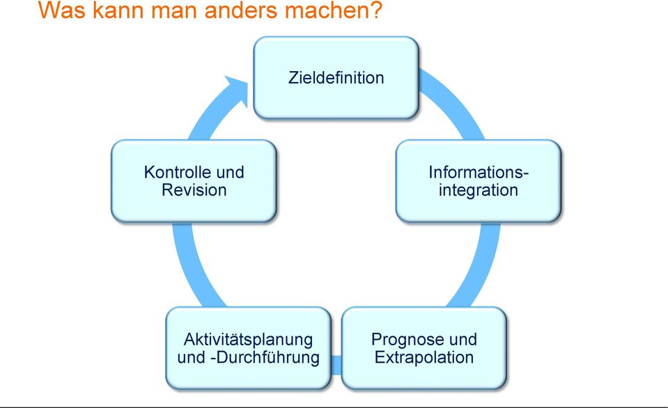 Informationsintegration