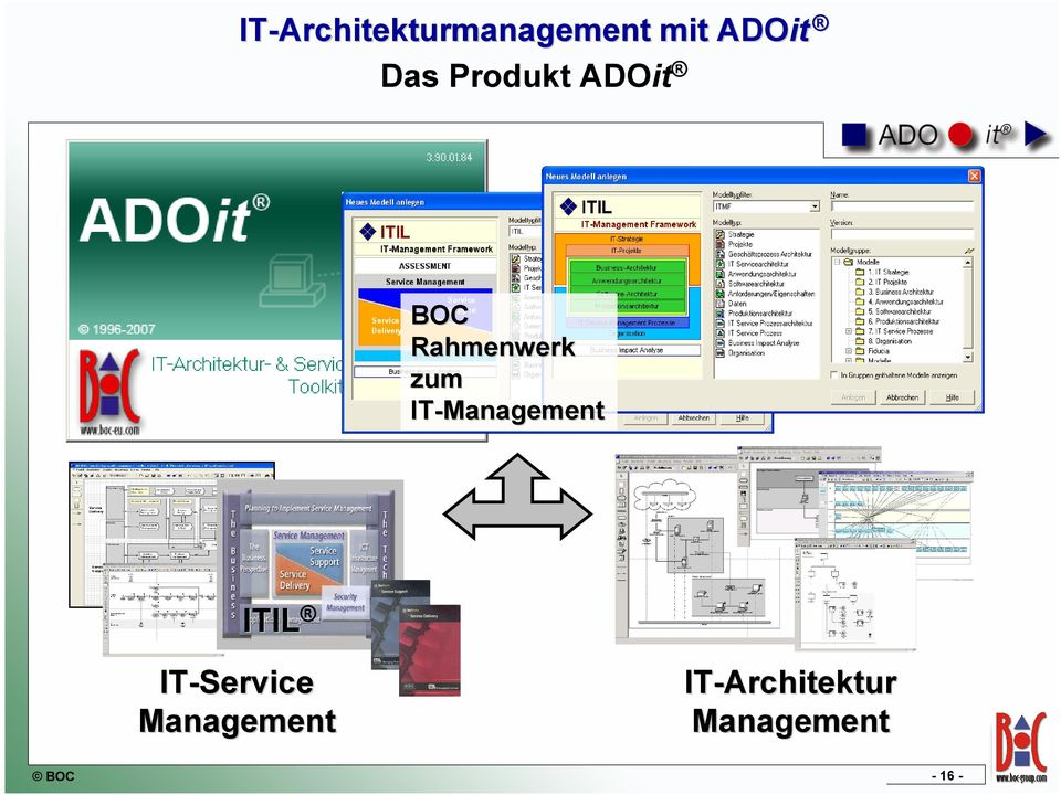 IT-Management ITIL IT-Service