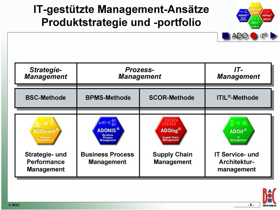 SCOR-Methode ITIL -Methode Strategie- und Performance Management Business