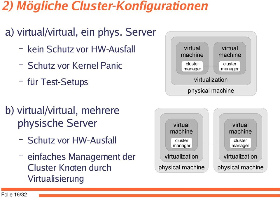 virtual machine cluster manager physical machine b) virtual/virtual, mehrere physische Server Folie 16/32 Schutz vor