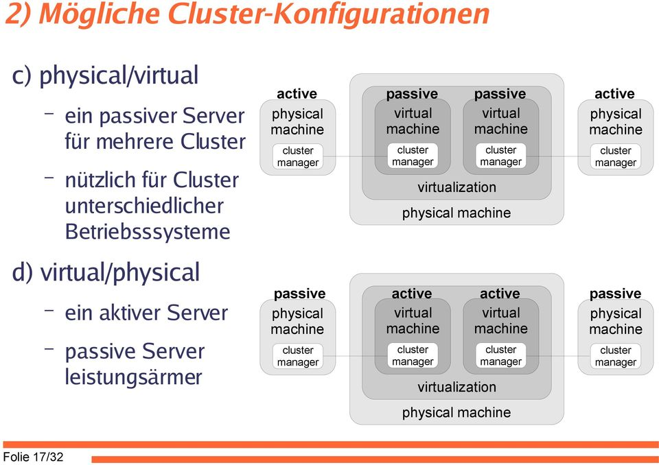 machine machine cluster manager cluster manager virtualization cluster manager physical machine virtualization physical machine cluster manager passive