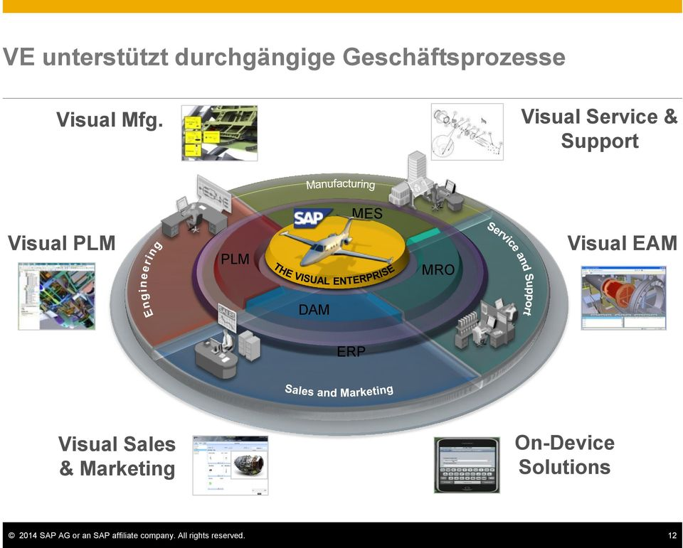 DAM ERP Visual Sales & Marketing On-Device Solutions 2014