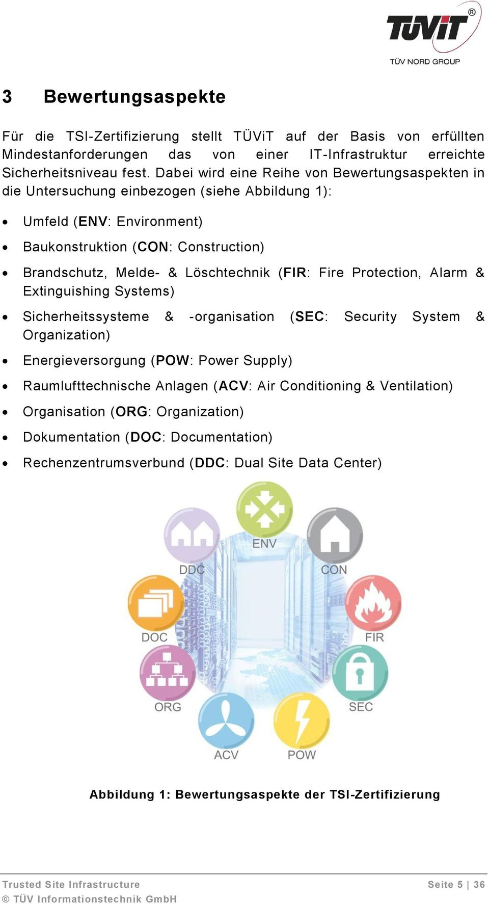 Fire Protection, Alarm & Extinguishing Systems) Sicherheitssysteme & -organisation (SEC: Security System & Organization) Energieversorgung (POW: Power Supply) Raumlufttechnische Anlagen (ACV: Air