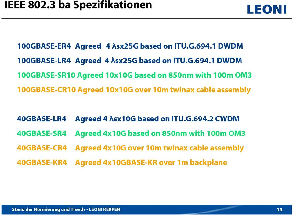 1 DWDM 100GBASE-SR10 Agreed 10x10G based on 850nm with 100m OM3 100GBASE-CR10 Agreed 10x10G over 10m twinax cable