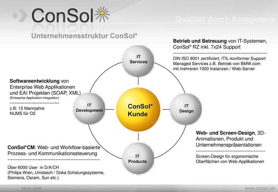 com mit mehreren 1000 Instanzen / Web-Server Softwareentwicklung von Enterprise Web Applikationen und EAI Projekten (SOAP, XML) (Enterprise Application Integration) ------------------------------ z.