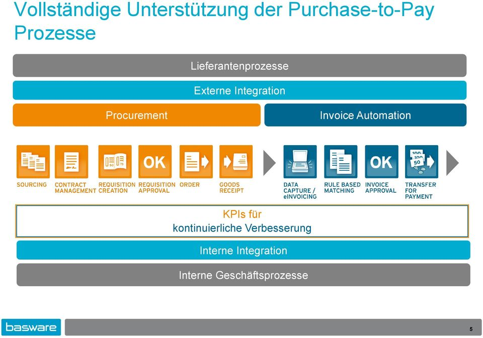 Procurement Invoice Automation KPIs für