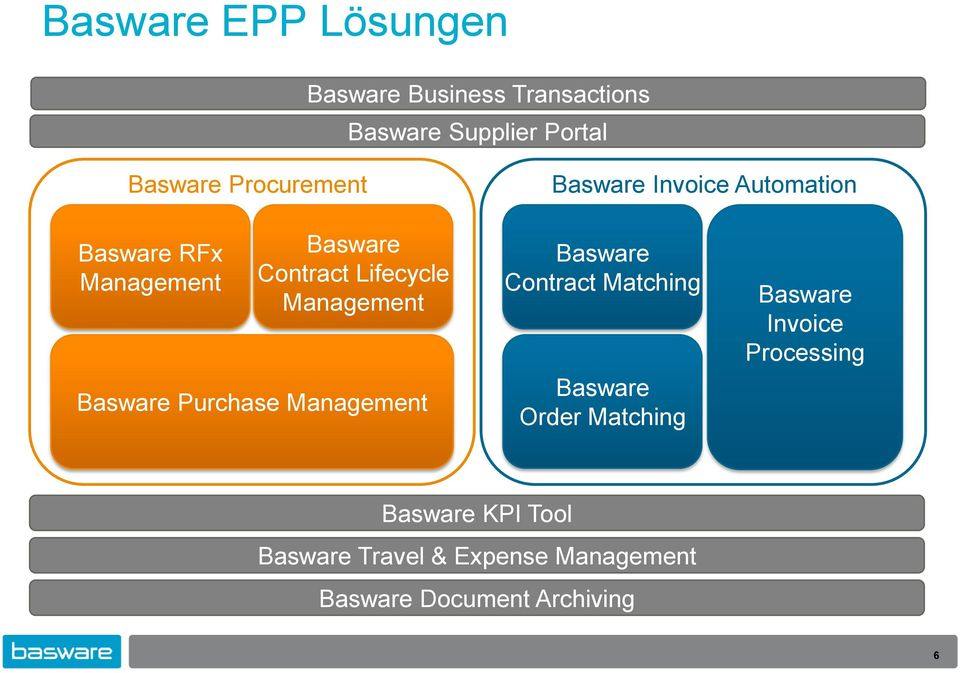 Management Basware Purchase Management Basware Contract Matching Basware Order Matching