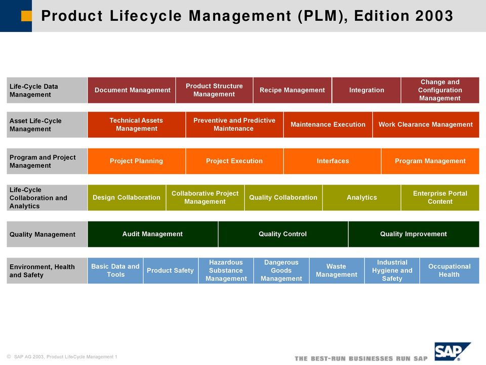 Execution Interfaces Program Management Life-Cycle Collaboration and Analytics Design Collaboration Collaborative Project Management Quality Collaboration Analytics Enterprise Portal Content Quality