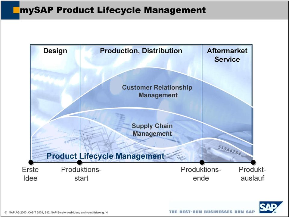 Product Lifecycle Management Erste Idee Produktauslauf Produktionsende